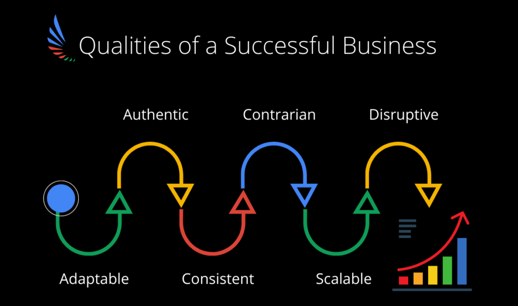 Qualities of a successful business Infographic